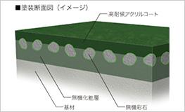 アクリルコート+無機2層で、経年による屋根の変色を抑制。