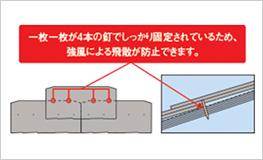 強風に強く、全数釘止め工法で、ズレや飛散を防ぎます。