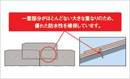 大雨に強く、防水設計+高密基材で雨水の侵入を防ぎます。